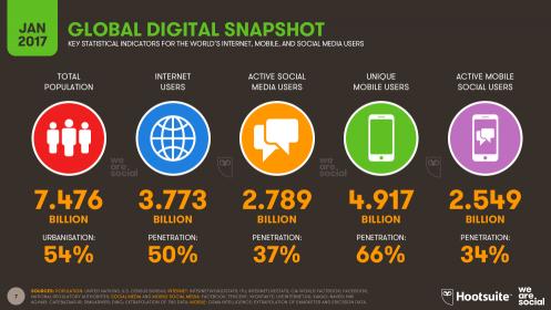 Global Digital Snapshot 2017