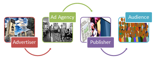 digital-advertising-traditional model-omni-academy