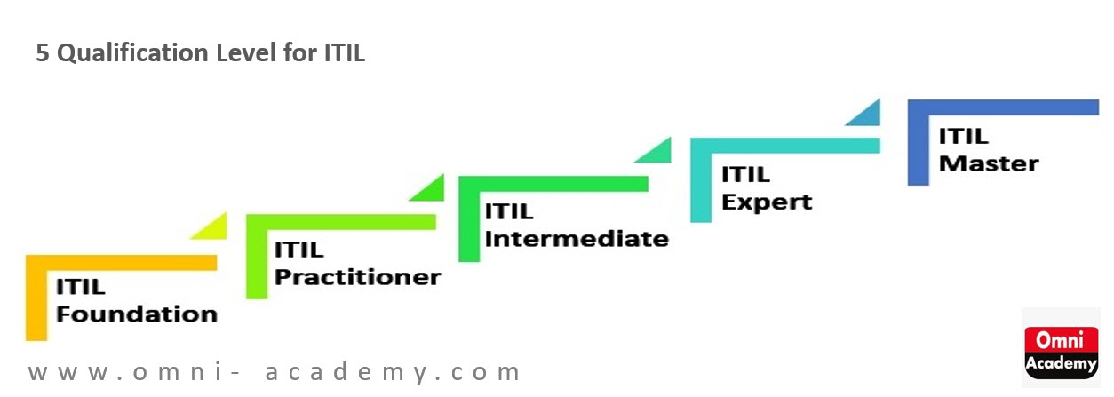 Itil V3 Foundation Training Course Itil Certification Karachi