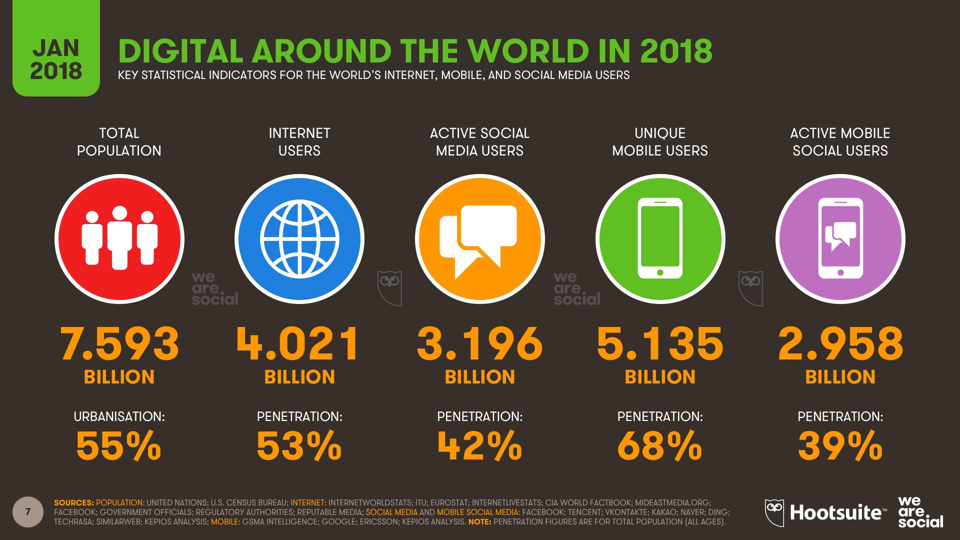 Digital world in 2018
