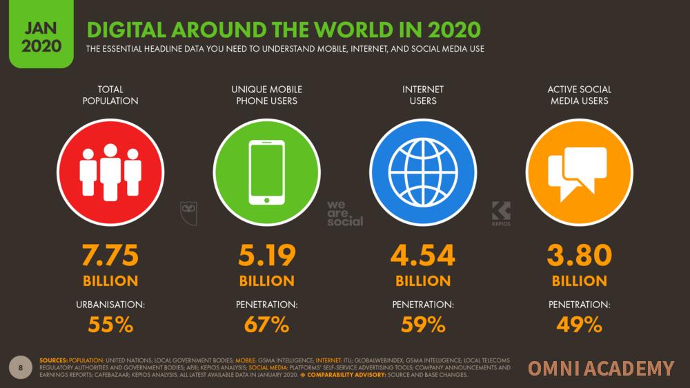 Digital Marketing World 2020