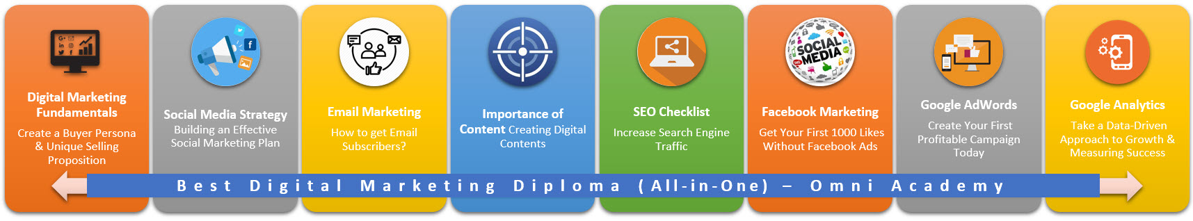 digital-marketing-diploma-all-course-map-omni-academy