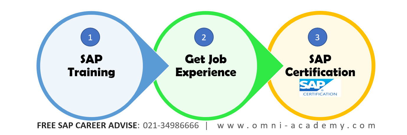 SAP-ERP-Training-Job-Certification-Path-Fee-Omni-Academy