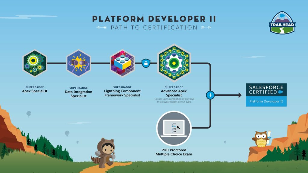 Salesforce Certified Platform Developer-II Training Course
