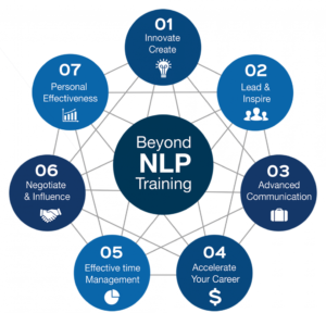 NLP Training Course