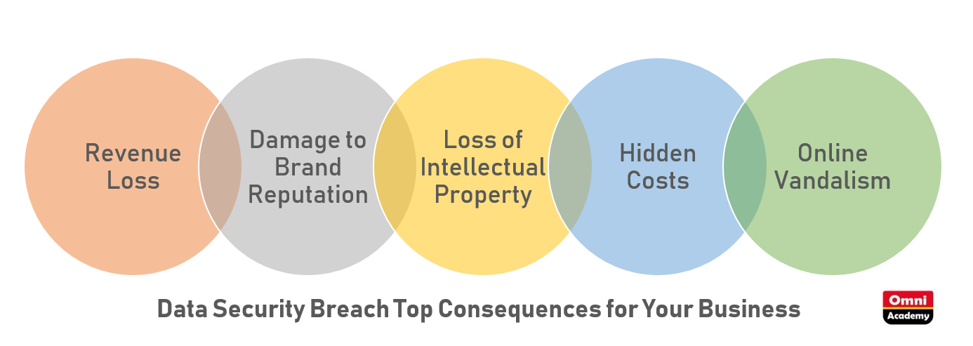 data security breach Consequences for business 2019 2020 - omni academy