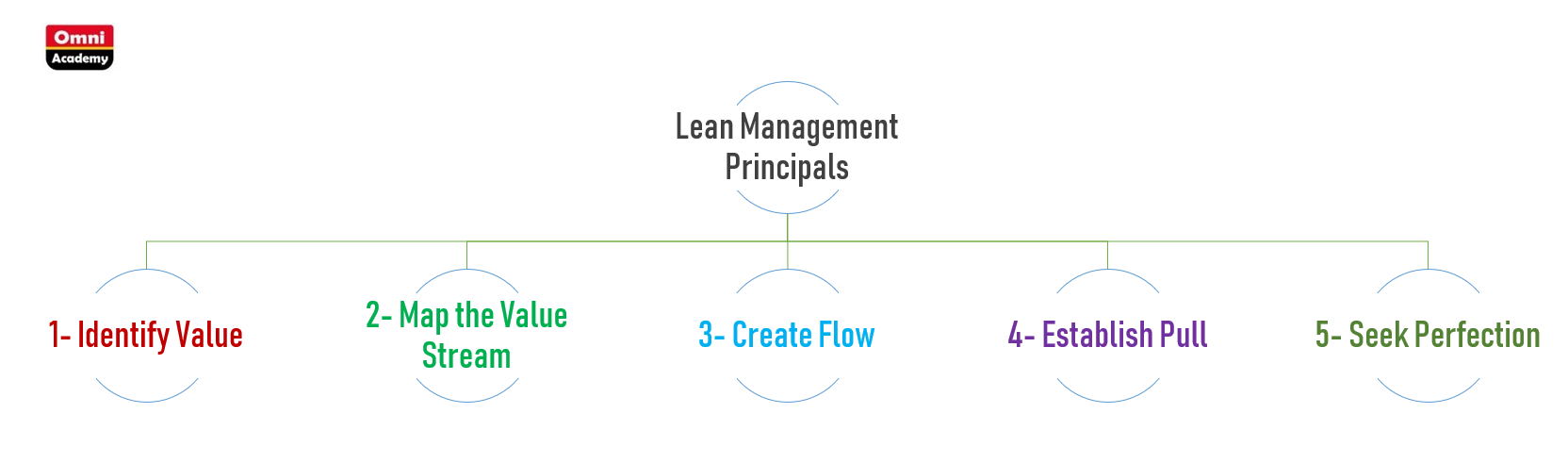 lean management training course omni academy